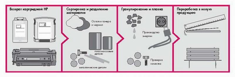 Процесс утилизации картриджей от принтеров в компании HP