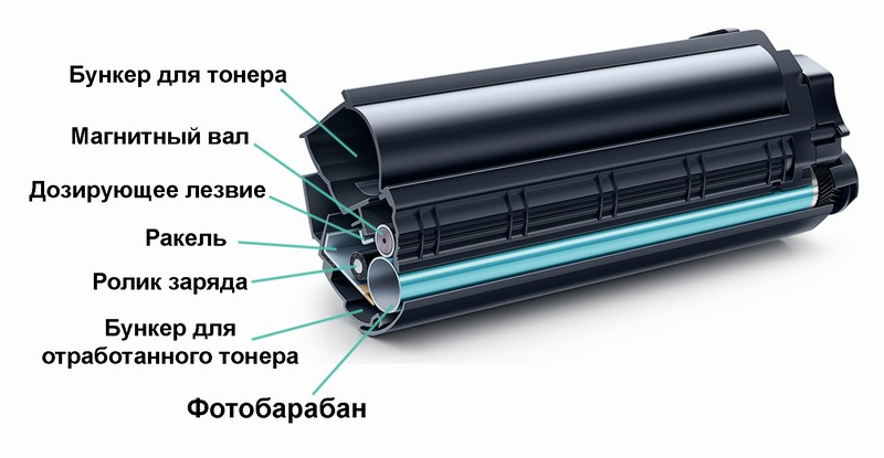 Устройство картриджа от принтера вид сбоку