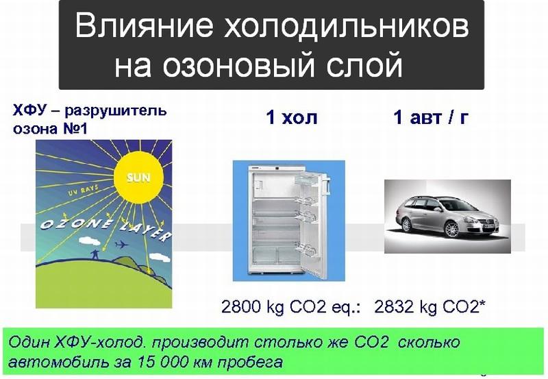 Вред для экологии от холодильников