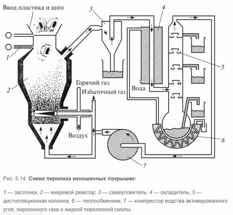 Схема пиролиза изношенных покрышек