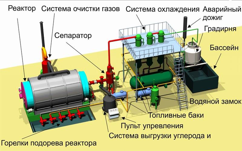Пиролизная установка