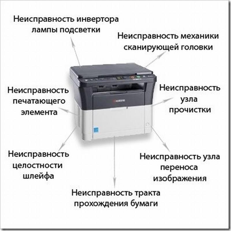 Основные неисправности лазерных принтеров